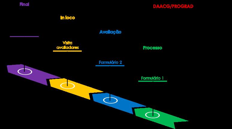 Diagrama de Recredenciamento Institucional